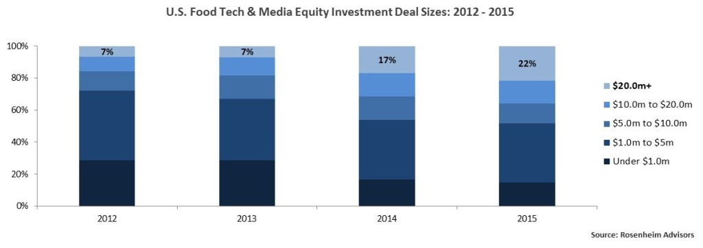 U.S. Food Tech & Media Equity Investment Deal Sizes: 2012 - 2015