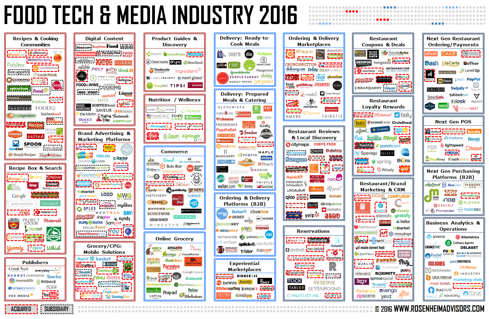 Food Tech & Media Industry 2016
