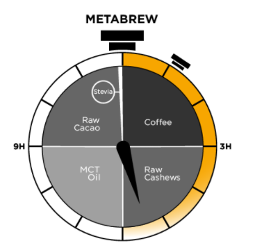 Metabrew Coffee Drink